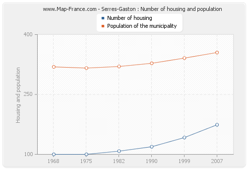 Serres-Gaston : Number of housing and population
