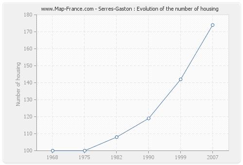 Serres-Gaston : Evolution of the number of housing