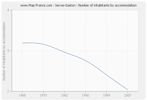 Serres-Gaston : Number of inhabitants by accommodation