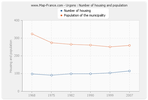 Urgons : Number of housing and population