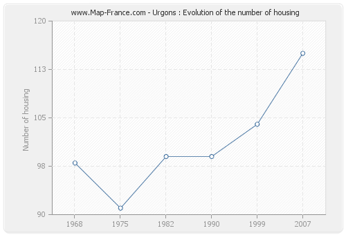 Urgons : Evolution of the number of housing