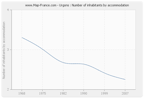 Urgons : Number of inhabitants by accommodation