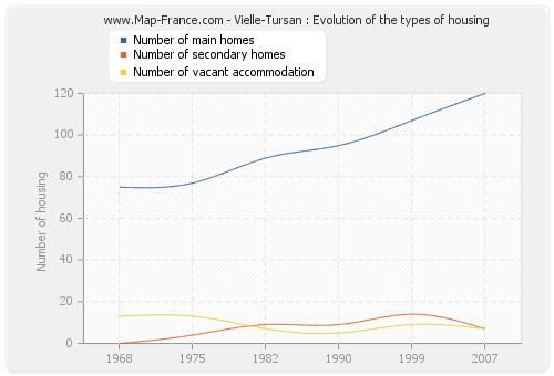 Vielle-Tursan : Evolution of the types of housing