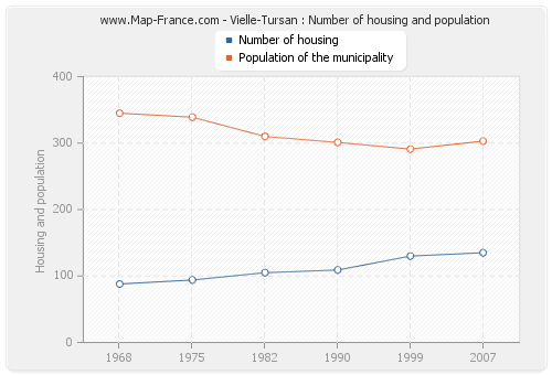 Vielle-Tursan : Number of housing and population