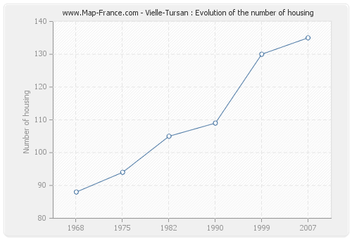 Vielle-Tursan : Evolution of the number of housing