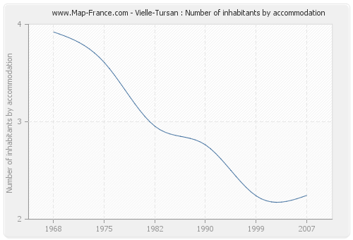Vielle-Tursan : Number of inhabitants by accommodation