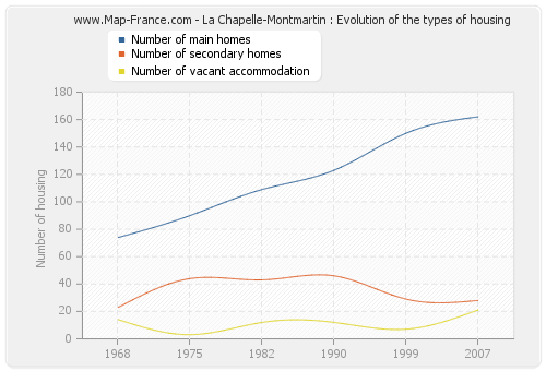 La Chapelle-Montmartin : Evolution of the types of housing