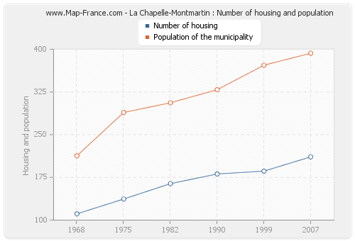 La Chapelle-Montmartin : Number of housing and population