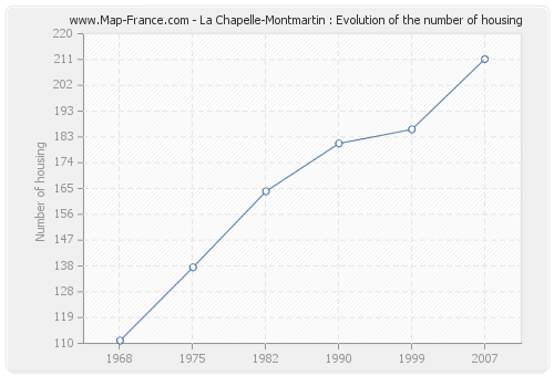 La Chapelle-Montmartin : Evolution of the number of housing