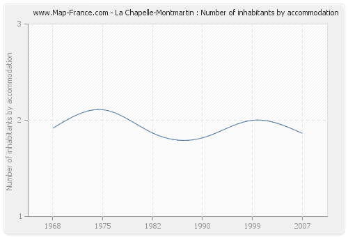 La Chapelle-Montmartin : Number of inhabitants by accommodation