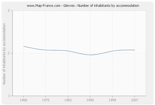 Gièvres : Number of inhabitants by accommodation