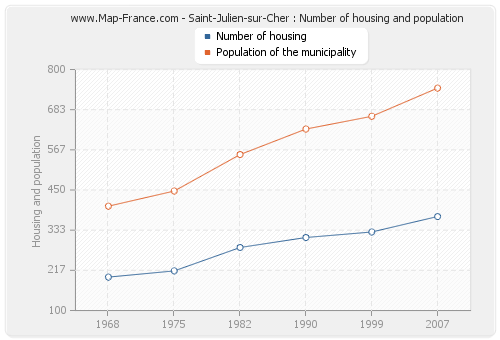 Saint-Julien-sur-Cher : Number of housing and population