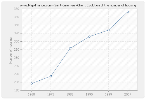 Saint-Julien-sur-Cher : Evolution of the number of housing