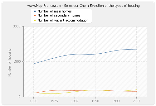 Selles-sur-Cher : Evolution of the types of housing