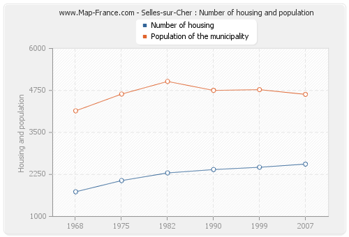 Selles-sur-Cher : Number of housing and population