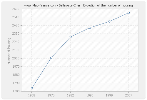Selles-sur-Cher : Evolution of the number of housing