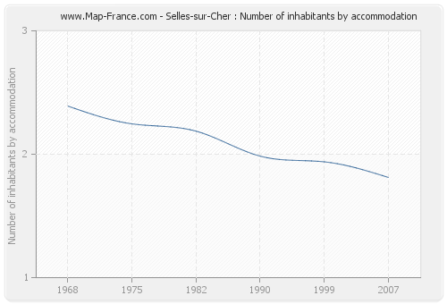 Selles-sur-Cher : Number of inhabitants by accommodation
