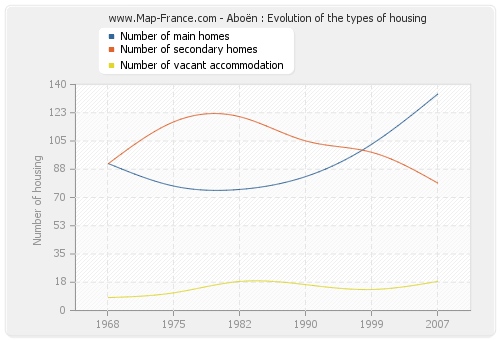 Aboën : Evolution of the types of housing