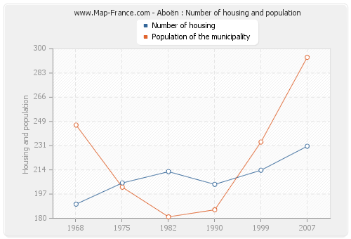Aboën : Number of housing and population