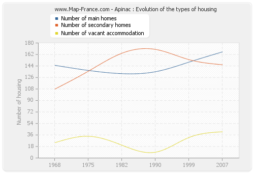 Apinac : Evolution of the types of housing