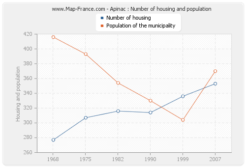 Apinac : Number of housing and population