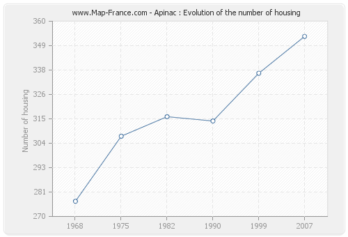 Apinac : Evolution of the number of housing