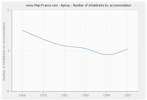 Apinac : Number of inhabitants by accommodation