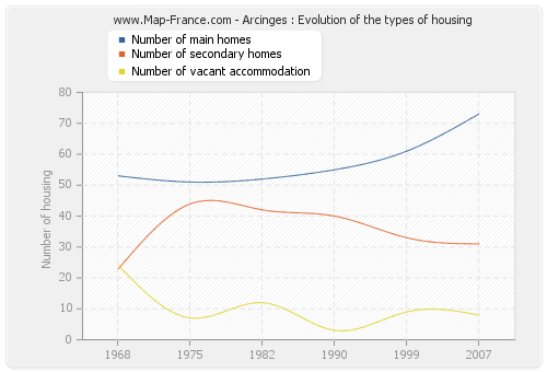 Arcinges : Evolution of the types of housing