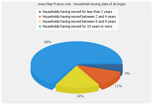 Household moving date of Arcinges