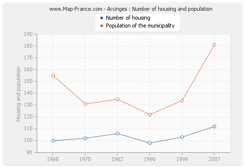 Arcinges : Number of housing and population