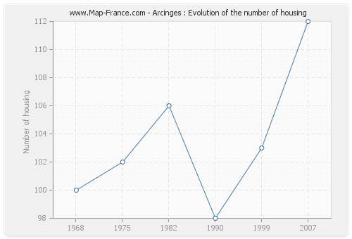 Arcinges : Evolution of the number of housing