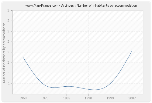 Arcinges : Number of inhabitants by accommodation