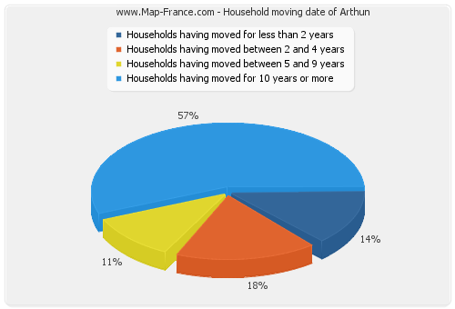 Household moving date of Arthun