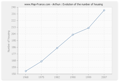 Arthun : Evolution of the number of housing