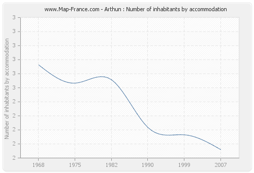 Arthun : Number of inhabitants by accommodation