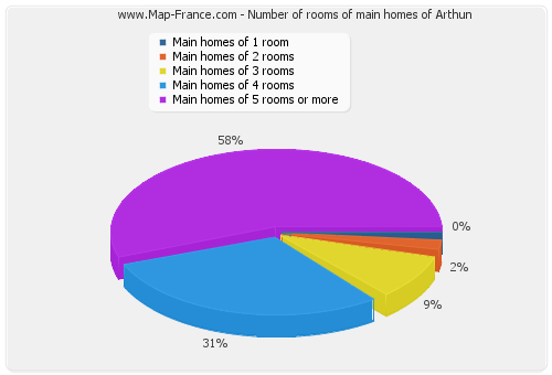 Number of rooms of main homes of Arthun