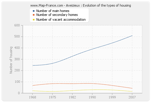 Aveizieux : Evolution of the types of housing