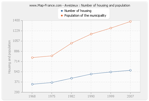 Aveizieux : Number of housing and population