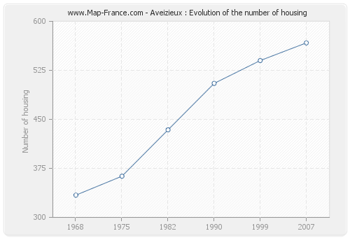 Aveizieux : Evolution of the number of housing