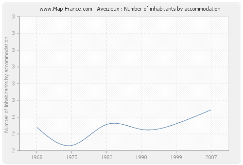 Aveizieux : Number of inhabitants by accommodation