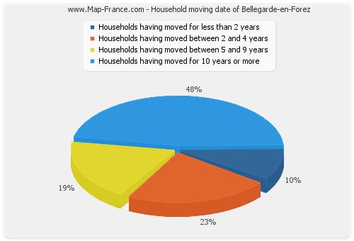 Household moving date of Bellegarde-en-Forez