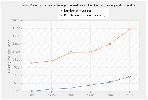 Bellegarde-en-Forez : Number of housing and population