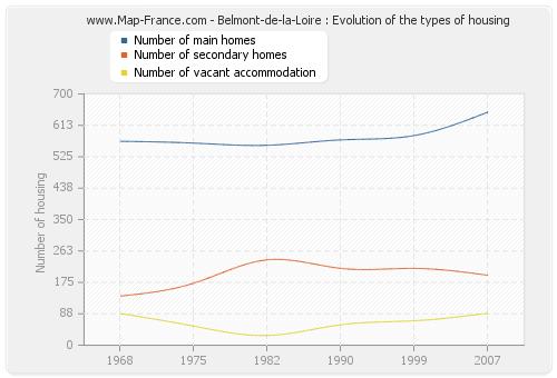 Belmont-de-la-Loire : Evolution of the types of housing