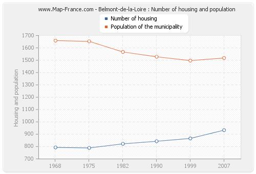 Belmont-de-la-Loire : Number of housing and population