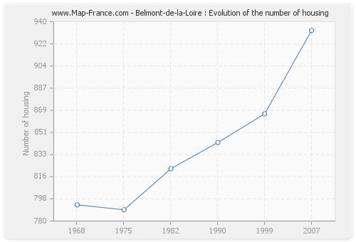 Belmont-de-la-Loire : Evolution of the number of housing