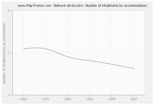 Belmont-de-la-Loire : Number of inhabitants by accommodation