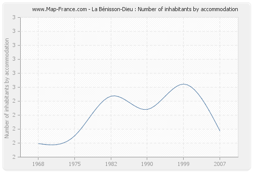 La Bénisson-Dieu : Number of inhabitants by accommodation