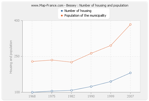 Bessey : Number of housing and population