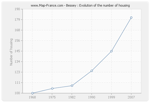 Bessey : Evolution of the number of housing