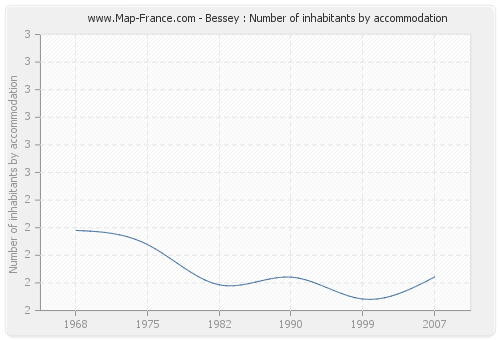 Bessey : Number of inhabitants by accommodation